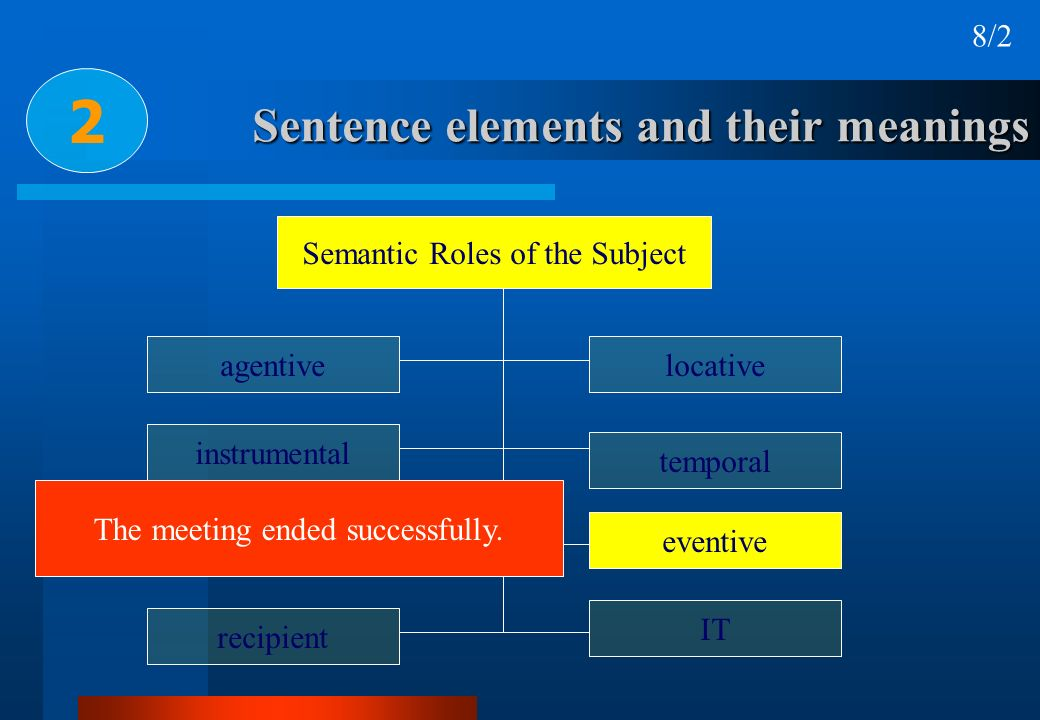 Sentence elements and their meanings 2 Semantic Roles of the Subject agentive recipient affected instrumental locative temporal eventive IT The meetin
