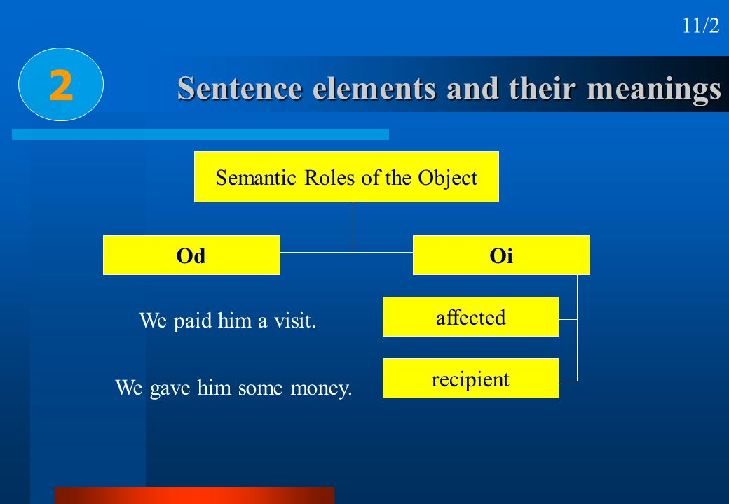 Sentence elements and their meanings 2 Semantic Roles of the Object OdOi affected recipient We paid him a visit. We gave him some money. 11/2