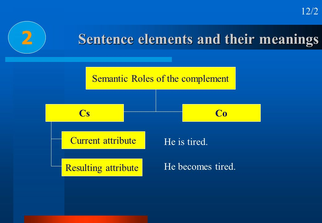 Sentence elements and their meanings 2 He is tired. He becomes tired. Semantic Roles of the complement CsCo Current attribute Resulting attribute 12/2