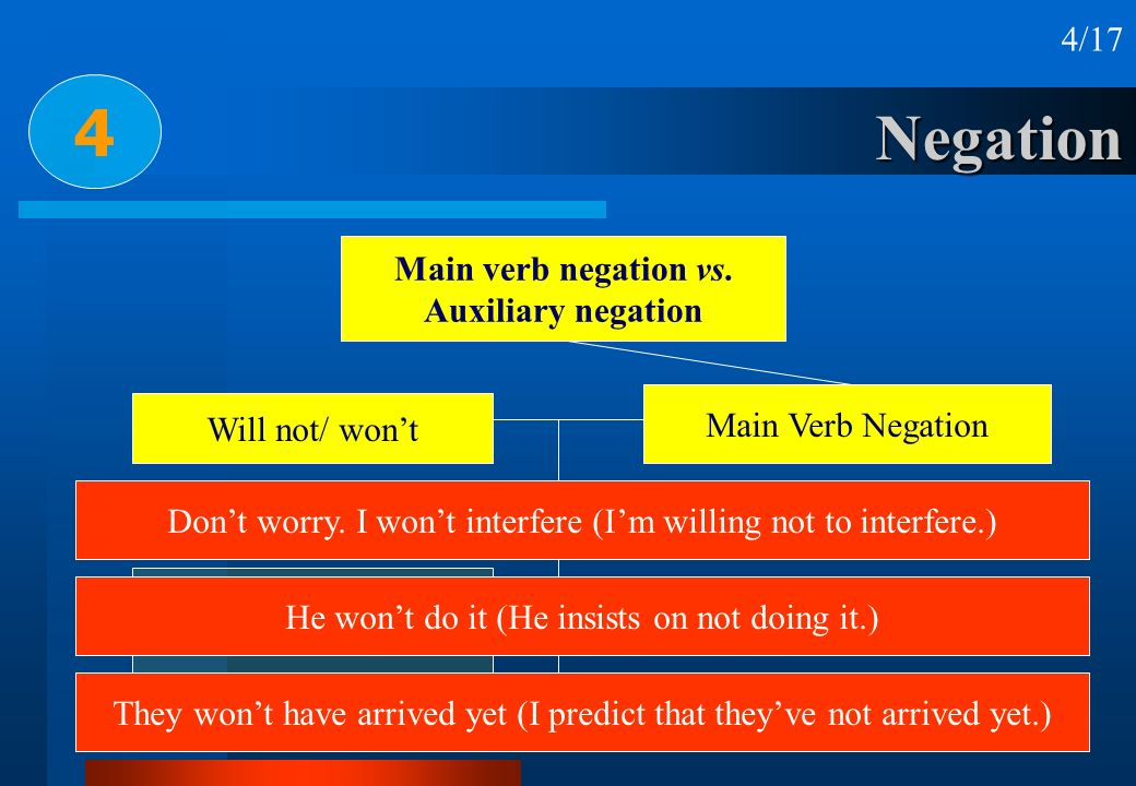 Negation 4 4/17 Main verb negation vs. Auxiliary negation Main Verb Negation Will not/ wont Shall not/ shant Must not/ mustnt Ought not/ oughtnt Dont