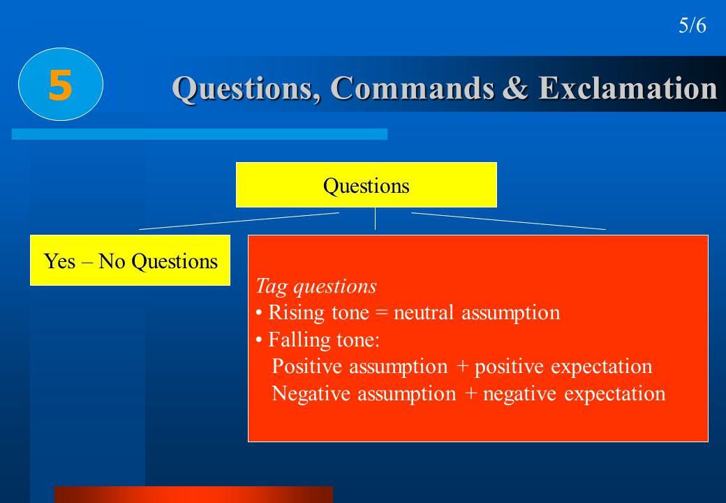 Questions, Commands & Exclamation 5 5/6 Questions Yes – No QuestionsWh - QuestionsAlternative Questions Tag questions Rising tone = neutral assumption