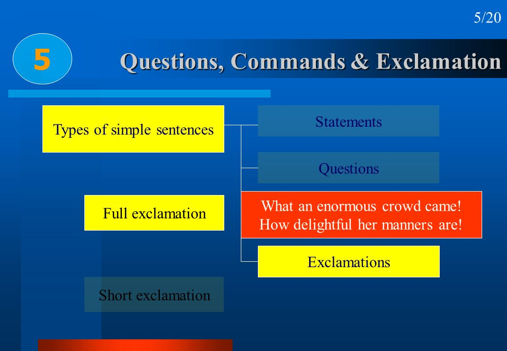 Questions, Commands & Exclamation 5 5/20 Types of simple sentences Statements Questions Commands Exclamations Full exclamation Short exclamation What