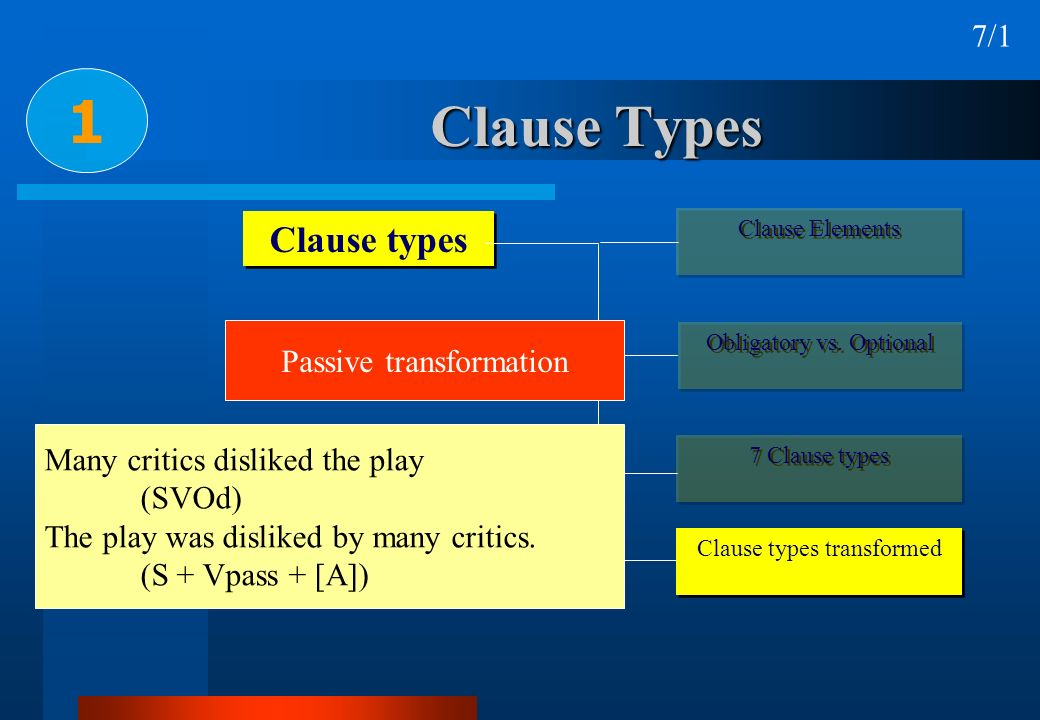Clause Types 1 Clause types Clause Elements Obligatory vs. Optional 7 Clause types Clause types transformed Passive transformation Many critics dislik
