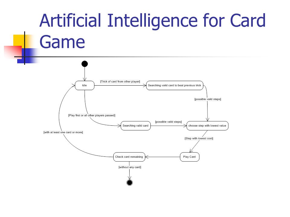 Artificial Intelligence for Card Game