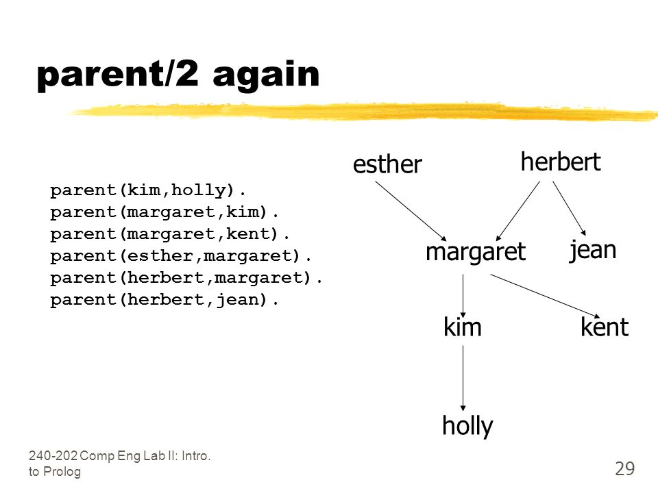 Comp Eng Lab II: Intro. to Prolog 29 parent/2 again parent(kim,holly).
