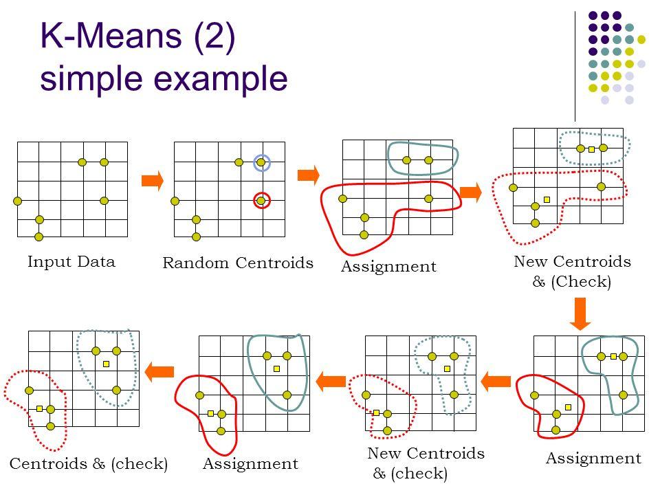 K-Means (2) simple example Random Centroids Assignment New Centroids & (Check) Assignment New Centroids & (check) AssignmentCentroids & (check) Input Data
