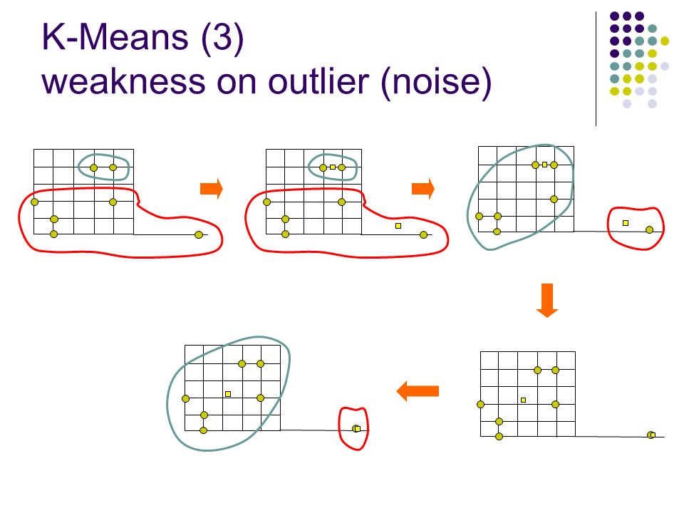 K-Means (3) weakness on outlier (noise)