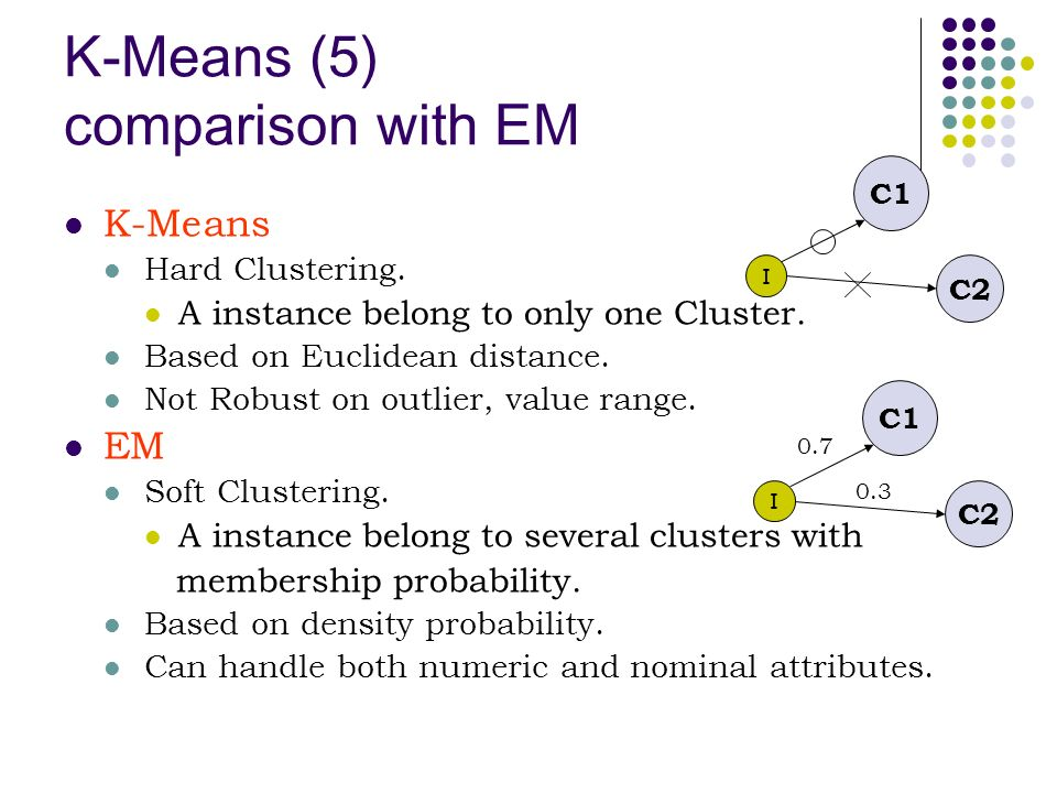 K-Means (5) comparison with EM K-Means Hard Clustering. A instance belong to only one Cluster. Based on Euclidean distance. Not Robust on outlier, val