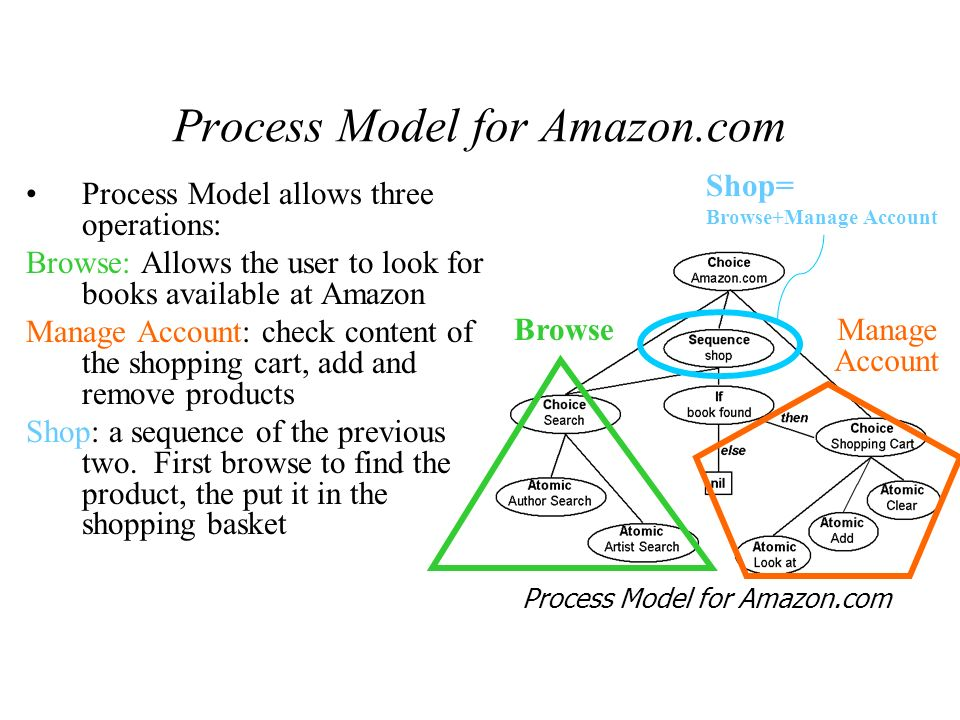Problem for automatic processing: Handling Choices Client should select the correct path to obtain the results it desires 3 choice points 3 choice points 11 valid execution paths 11 valid execution paths Each of them has a different outcome Find Book Find CD correct(ProcessModel,In,Out) hasProcess(Process,ProcessModel) correct(Process,In,Out,In,Out) correct(composite(Process,List,In,Out)) executable(list,In), expectedValue(oneOf(List),Out) executable(composite(Process,List),In) executable(list,In), exepectedValue(composite(Process,List), out) expectedValue(oneOf(List)) executable(atomic(Process),In) In inputs(Process) exepectedValue(atomic(Process),Out) Out Outputs(Process) We solved the problem by computing the path that lead to the expected effects