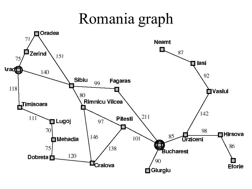 Romania graph