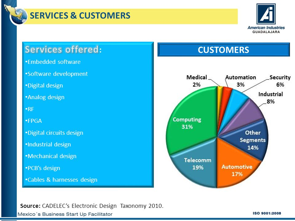 SERVICES & CUSTOMERS CUSTOMERS Source: CADELECs Electronic Design Taxonomy 2010.