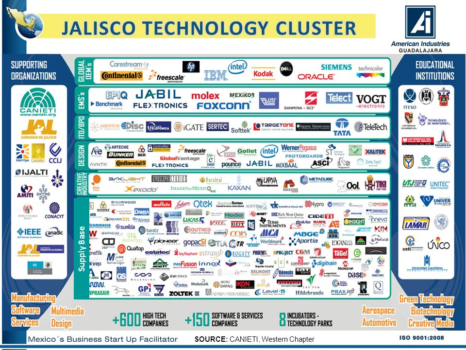 EXPORTS HIGH TECH 58 % of Global exports from Jalisco in 2010 Source: SEIJAL * Jan – Mar, 2011 MUSD 19,129.51 FORECAST