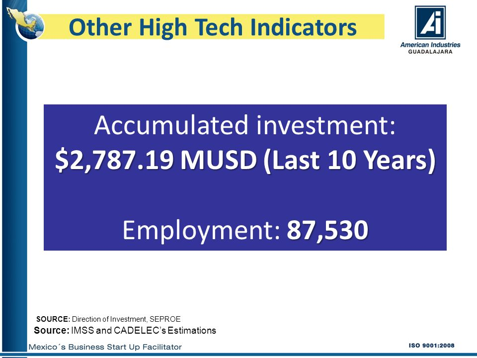 Other High Tech Indicators SOURCE: Direction of Investment, SEPROE Source: IMSS and CADELECs Estimations $2, MUSD (Last 10 Years) Accumulated investment: $2, MUSD (Last 10 Years) 87,530 Employment: 87,530
