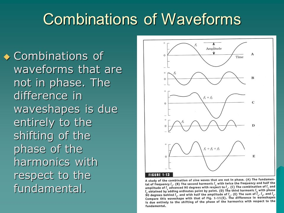 Combinations of Waveforms Combinations of waveforms that are not in phase. The difference in waveshapes is due entirely to the shifting of the phase o