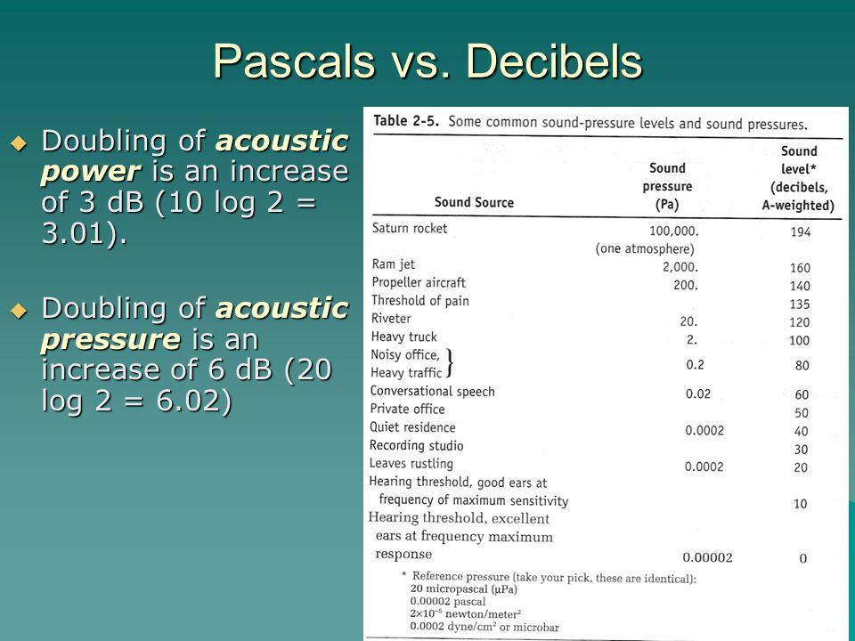 Pascals vs. Decibels Doubling of acoustic power is an increase of 3 dB (10 log 2 = 3.01). Doubling of acoustic power is an increase of 3 dB (10 log 2