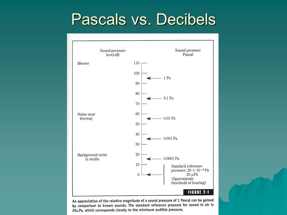 Pascals vs. Decibels