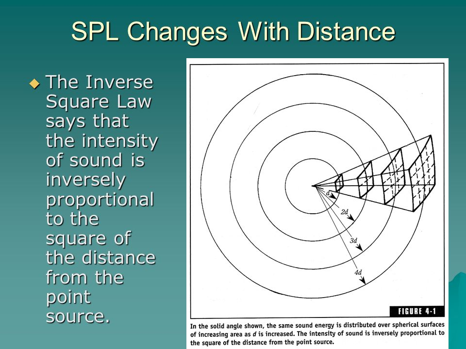 SPL Changes With Distance The Inverse Square Law says that the intensity of sound is inversely proportional to the square of the distance from the poi