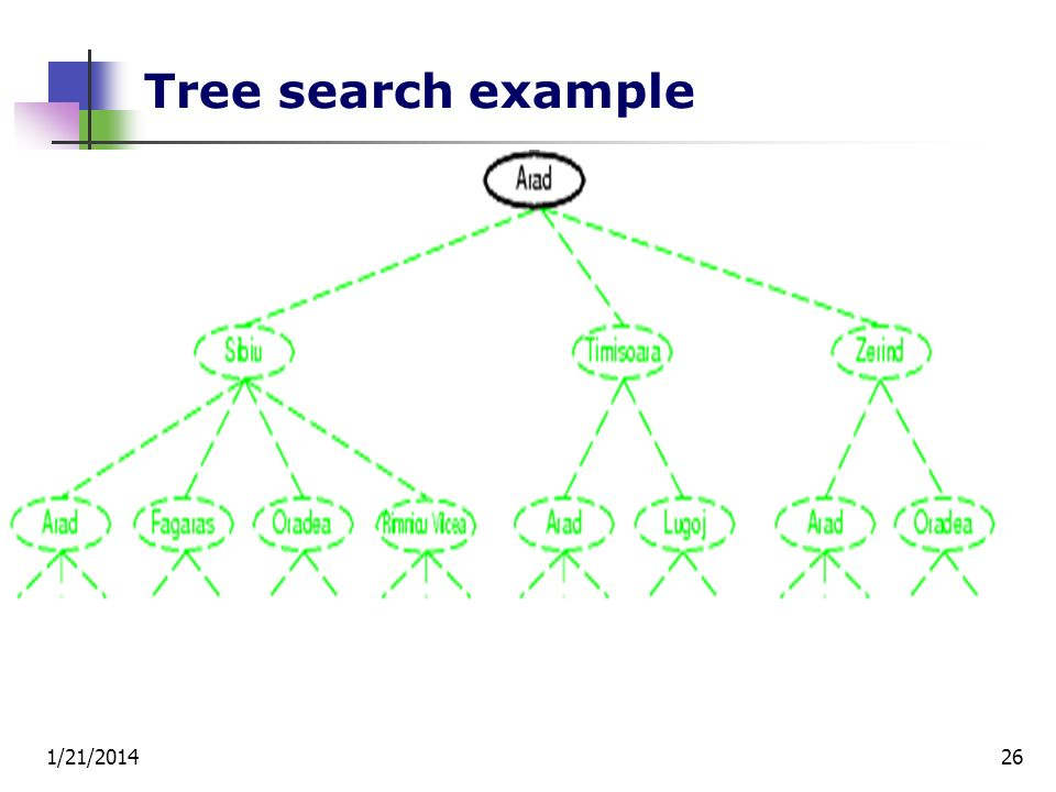 1/21/201426 Tree search example