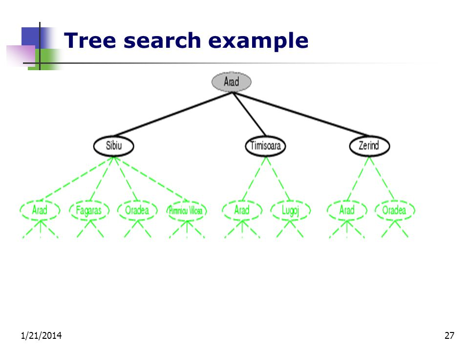 1/21/201427 Tree search example