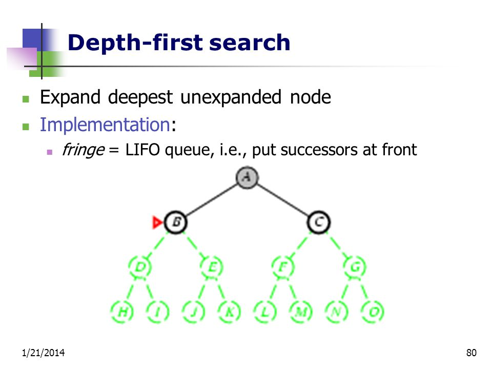 1/21/201480 Depth-first search Expand deepest unexpanded node Implementation: fringe = LIFO queue, i.e., put successors at front