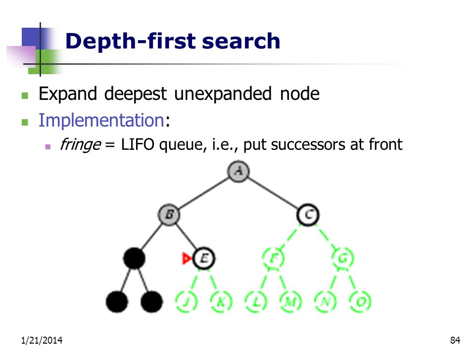 1/21/201484 Depth-first search Expand deepest unexpanded node Implementation: fringe = LIFO queue, i.e., put successors at front