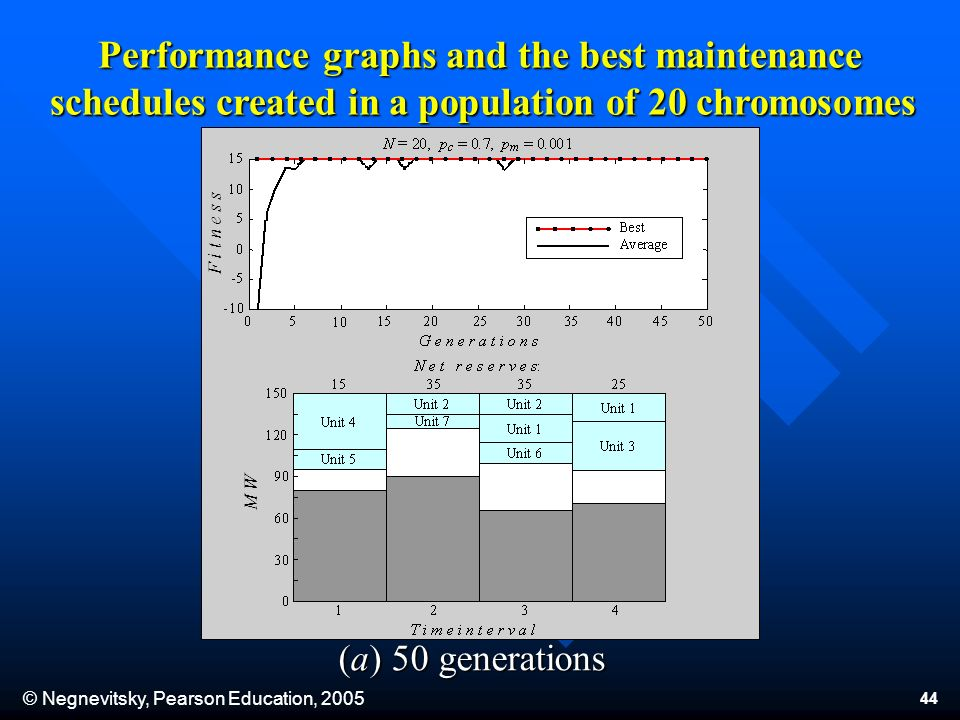 © Negnevitsky, Pearson Education, 2005 44 Performance graphs and the best maintenance schedules created in a population of 20 chromosomes Performance