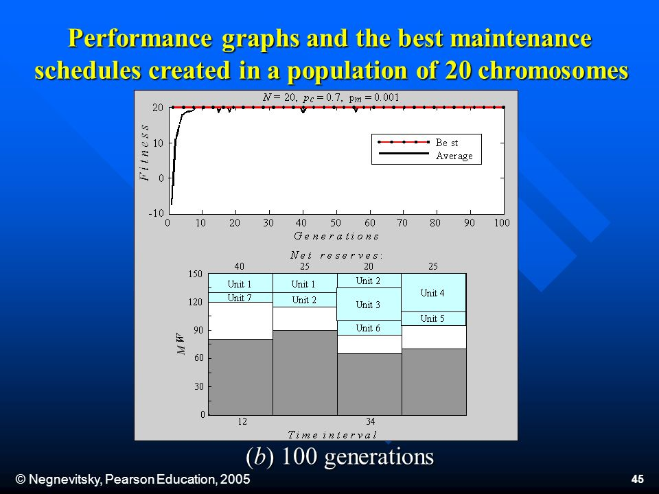 © Negnevitsky, Pearson Education, 2005 45 (b) 100 generations Performance graphs and the best maintenance schedules created in a population of 20 chromosomes Performance graphs and the best maintenance schedules created in a population of 20 chromosomes F i t n e s s