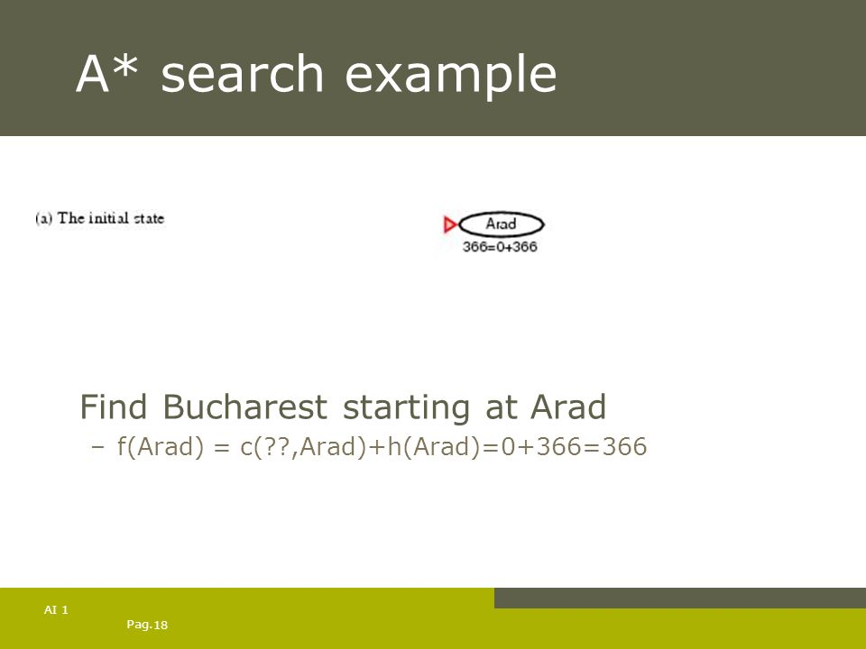 Pag. 18 AI 1 A* search example Find Bucharest starting at Arad –f(Arad) = c(??,Arad)+h(Arad)=0+366=366