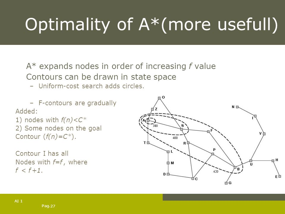 Pag. 27 AI 1 Optimality of A*(more usefull) A* expands nodes in order of increasing f value Contours can be drawn in state space –Uniform-cost search