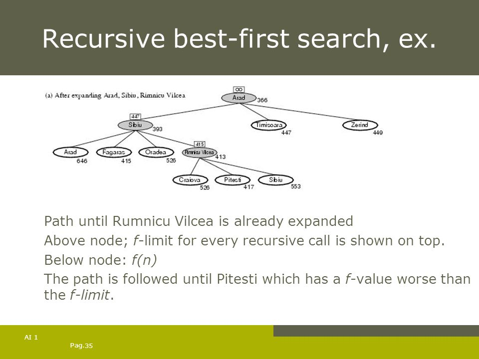 Pag. 35 AI 1 Recursive best-first search, ex. Path until Rumnicu Vilcea is already expanded Above node; f-limit for every recursive call is shown on t