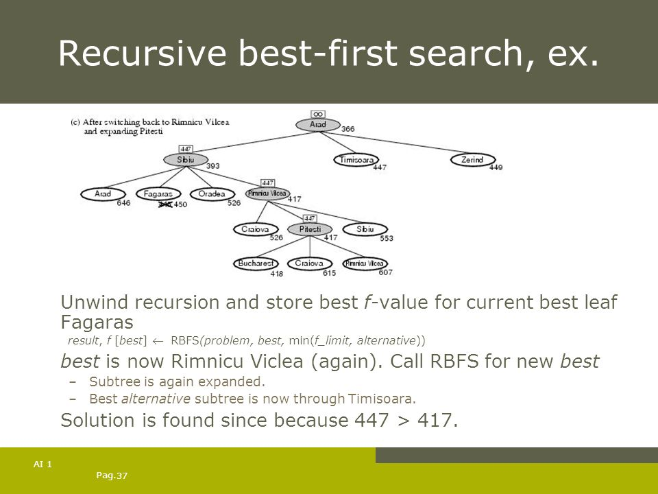 Pag. 37 AI 1 Recursive best-first search, ex. Unwind recursion and store best f-value for current best leaf Fagaras result, f [best] RBFS(problem, bes