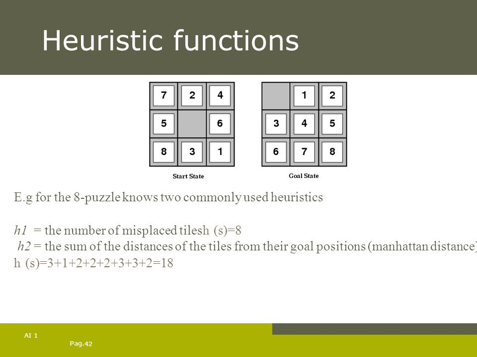 Pag. 42 AI 1 Heuristic functions E.g for the 8-puzzle knows two commonly used heuristics h1 1 = the number of misplaced tilesh 1 (s)=8 h2 = the sum of