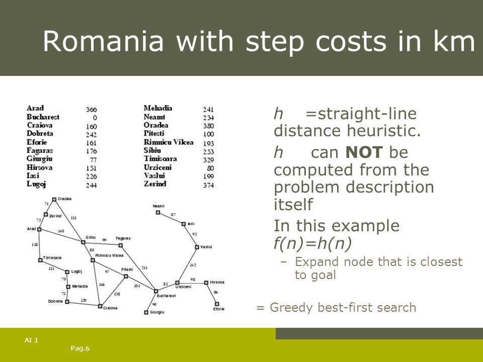 Pag. 6 AI 1 Romania with step costs in km h SLD =straight-line distance heuristic. h SLD can NOT be computed from the problem description itself In th