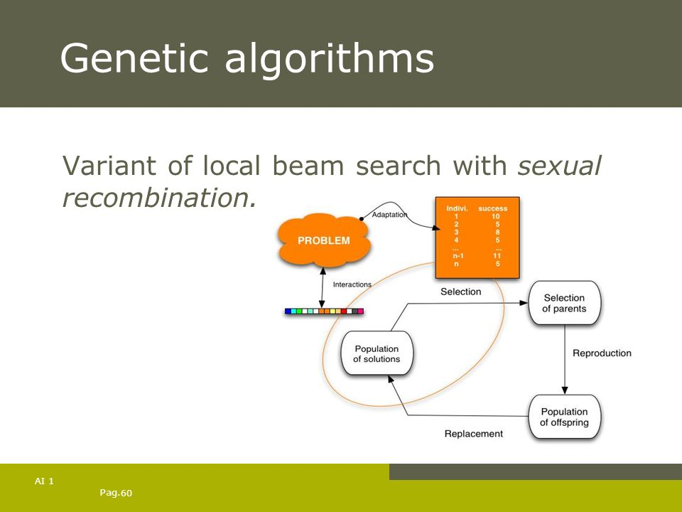 Pag. 60 AI 1 Genetic algorithms Variant of local beam search with sexual recombination.