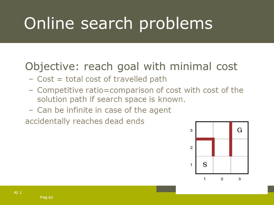Pag. 65 AI 1 Online search problems Objective: reach goal with minimal cost –Cost = total cost of travelled path –Competitive ratio=comparison of cost