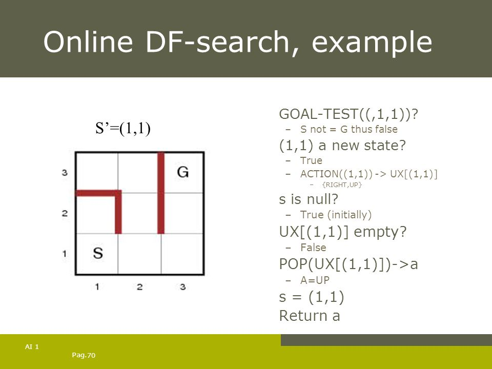 Pag. 70 AI 1 Online DF-search, example GOAL-TEST((,1,1))? –S not = G thus false (1,1) a new state? –True –ACTION((1,1)) -> UX[(1,1)] –{RIGHT,UP} s is