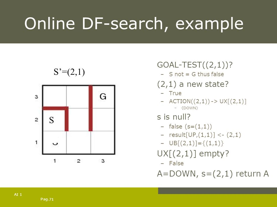 Pag. 71 AI 1 Online DF-search, example GOAL-TEST((2,1))? –S not = G thus false (2,1) a new state? –True –ACTION((2,1)) -> UX[(2,1)] –{DOWN} s is null?