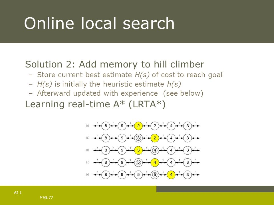 Pag. 77 AI 1 Online local search Solution 2: Add memory to hill climber –Store current best estimate H(s) of cost to reach goal –H(s) is initially the