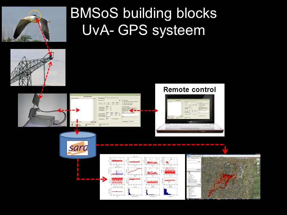 BMSoS building blocks UvA- GPS systeem SARA Remote control Base station