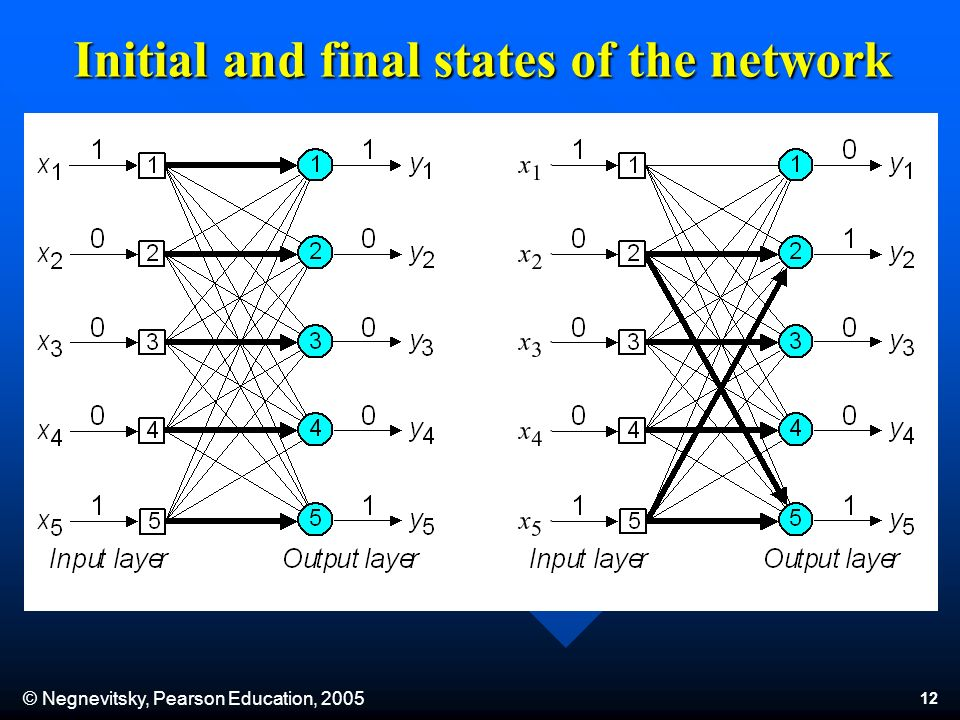 © Negnevitsky, Pearson Education, 2005 12 Initial and final states of the network