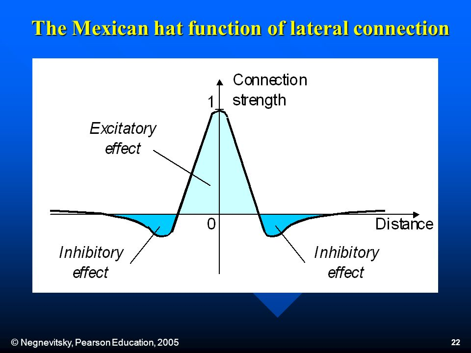 © Negnevitsky, Pearson Education, 2005 22 The Mexican hat function of lateral connection