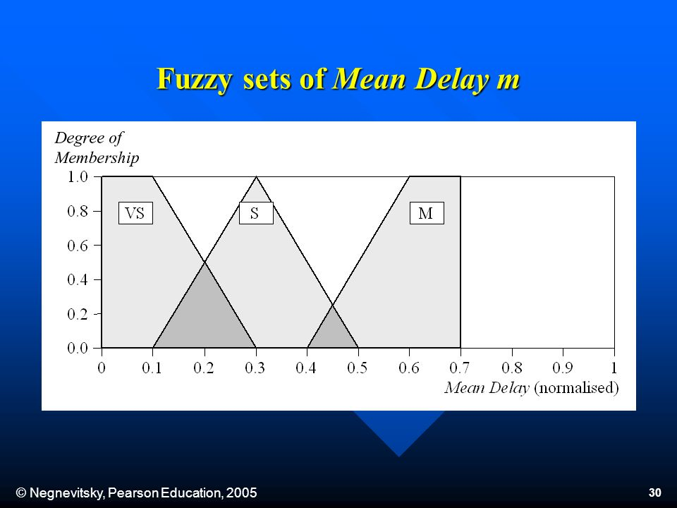 © Negnevitsky, Pearson Education, 2005 30 Fuzzy sets of Mean Delay m