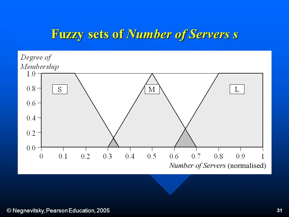 © Negnevitsky, Pearson Education, 2005 31 Fuzzy sets of Number of Servers s