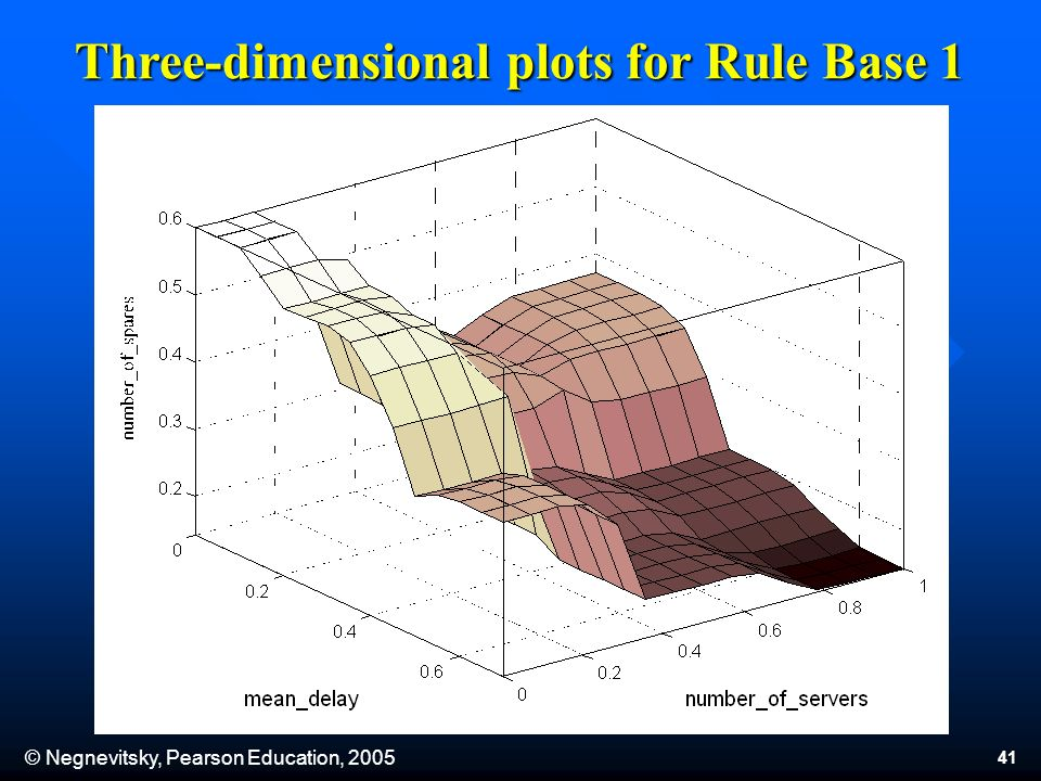 © Negnevitsky, Pearson Education, 2005 41 Three-dimensional plots for Rule Base 1