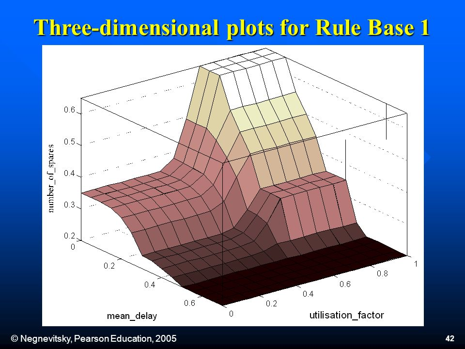 © Negnevitsky, Pearson Education, 2005 42 Three-dimensional plots for Rule Base 1