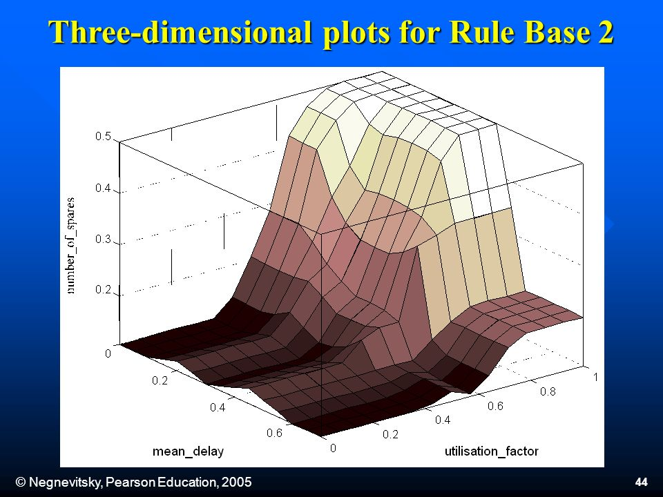 © Negnevitsky, Pearson Education, 2005 44 Three-dimensional plots for Rule Base 2