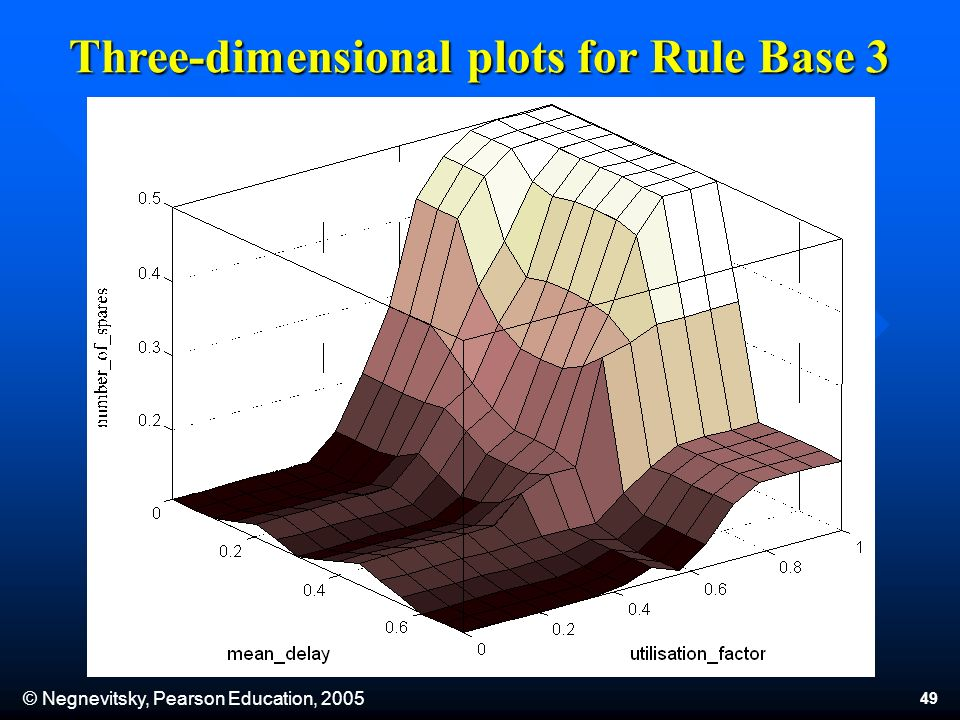 © Negnevitsky, Pearson Education, 2005 49 Three-dimensional plots for Rule Base 3