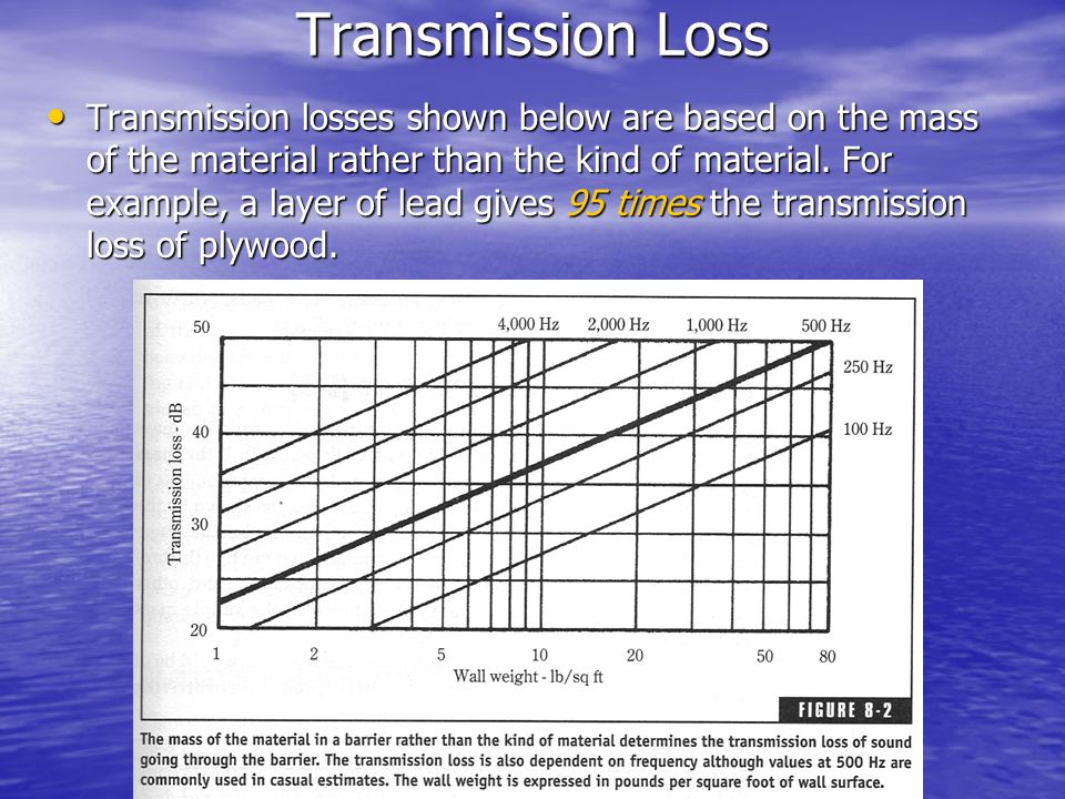 Transmission Loss Transmission losses shown below are based on the mass of the material rather than the kind of material. For example, a layer of lead