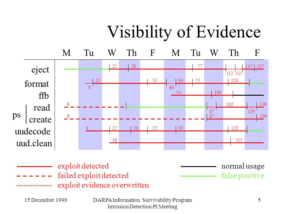 15 December 1998DARPA Information Survivability Program Intrusion Detection PI Meeting 5 Visibility of Evidence exploit detected failed exploit detectedfalse positive normal usage MTuThWFMTuThWF uud.clean eject format ffb uudecode 137147 115112 772822 608 75351112063 351202822863 11516 136 102 87 6 129 10454 read create ps 687 exploit evidence overwritten