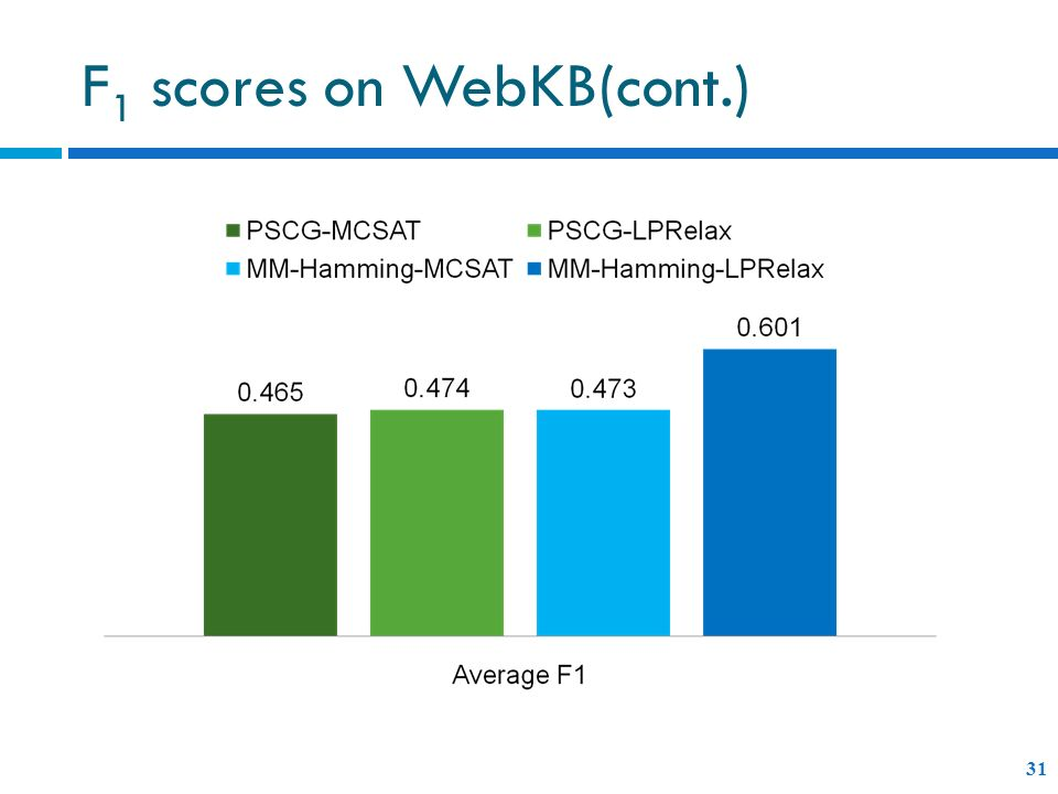 F 1 scores on WebKB(cont.) 31